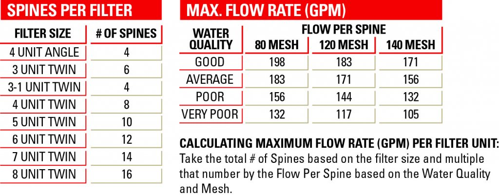 Apollo Max Flowrate