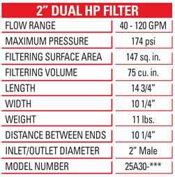 Manual-Disc-Filters-2-dual-hp-chart