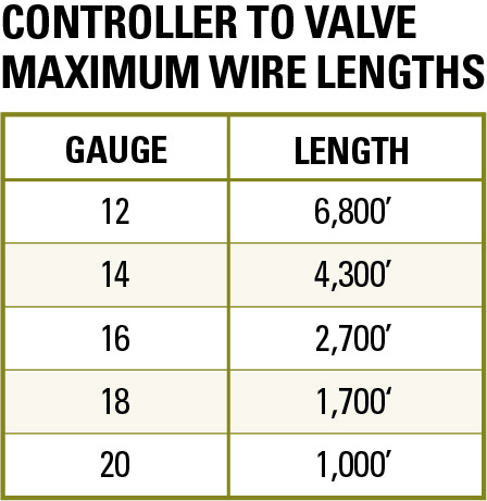 Series-80-Control-Valve-wire-lengths