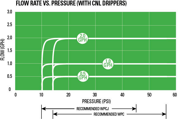 dripper-pc-flow-pressure cnl