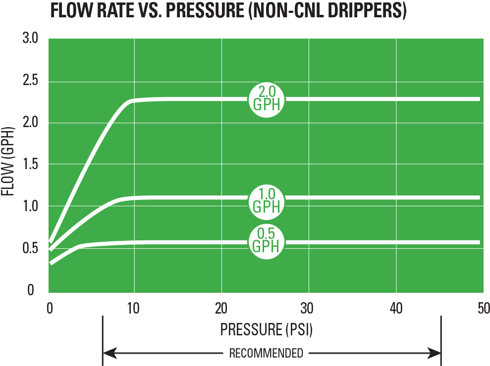 dripper-pc-flow-pressure
