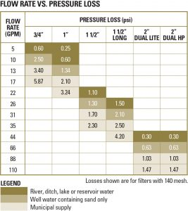 manual-disc-flow-pressure-chart-sm