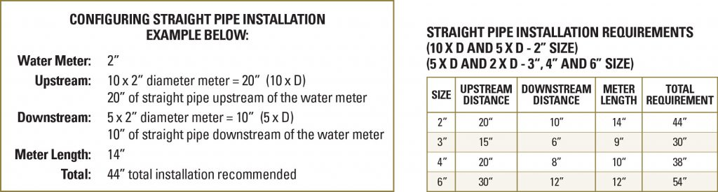 watermeters-reqs